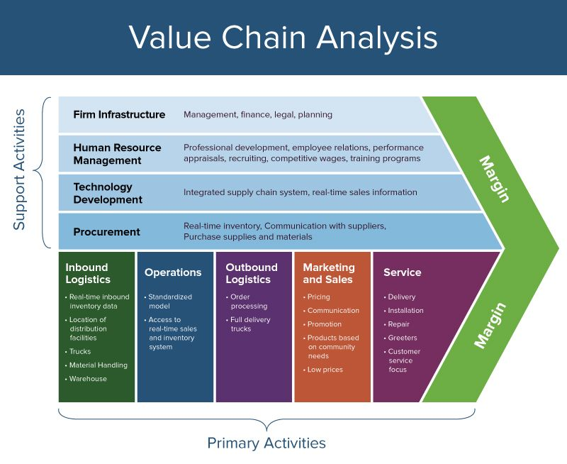 Image result for value chain analysis