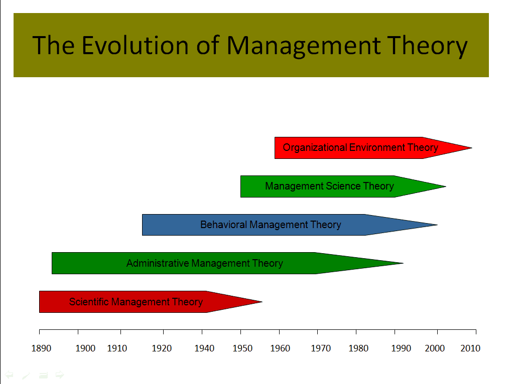 Image result for evolution of management theories
