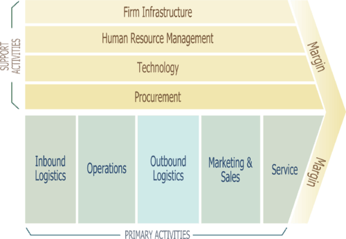 Image result for porter's value chain