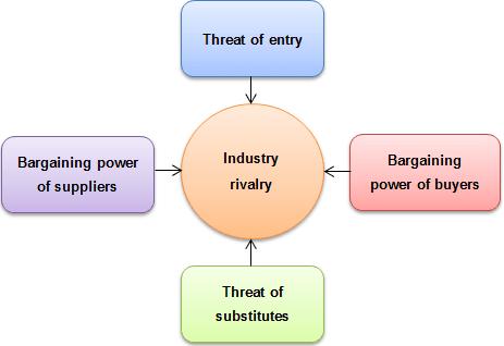 Image result for images of five forces model
